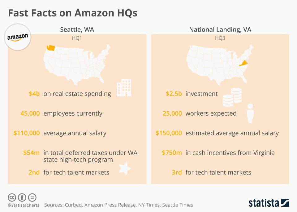 Kurz und bündig, Fakten zu den Amazon-Hauptquartieren