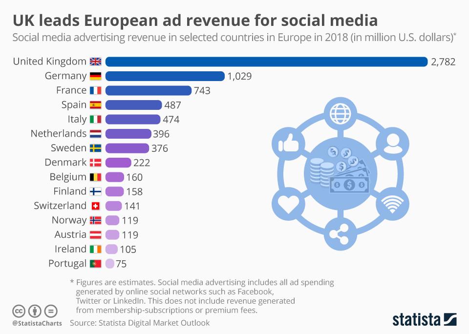 Großbritannien führt europäische Werbeeinnahmen für Social Media an