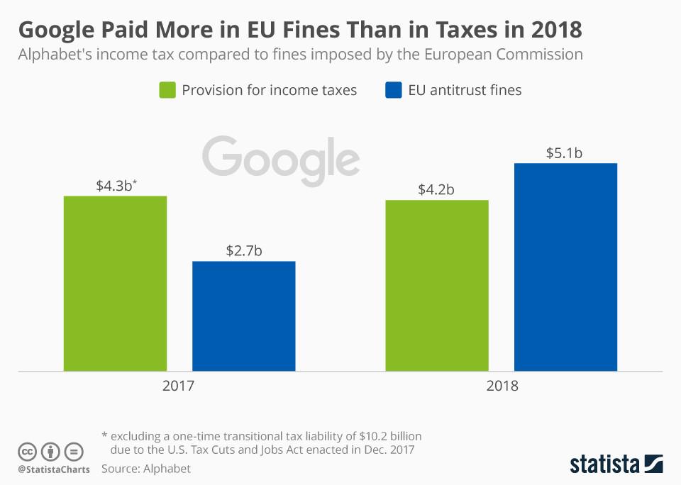 Google hat 2018 mehr in EU-Geldbußen als in Steuern bezahlt