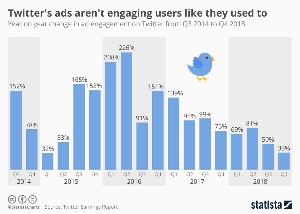 Die Anzeigen von Twitter binden die Nutzer nicht mehr so, wie sie es früher getan haben