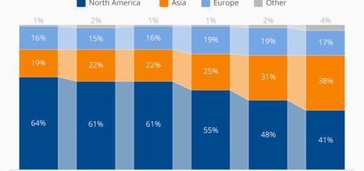 Asiatisches Risikokapital holt Nordamerika ein