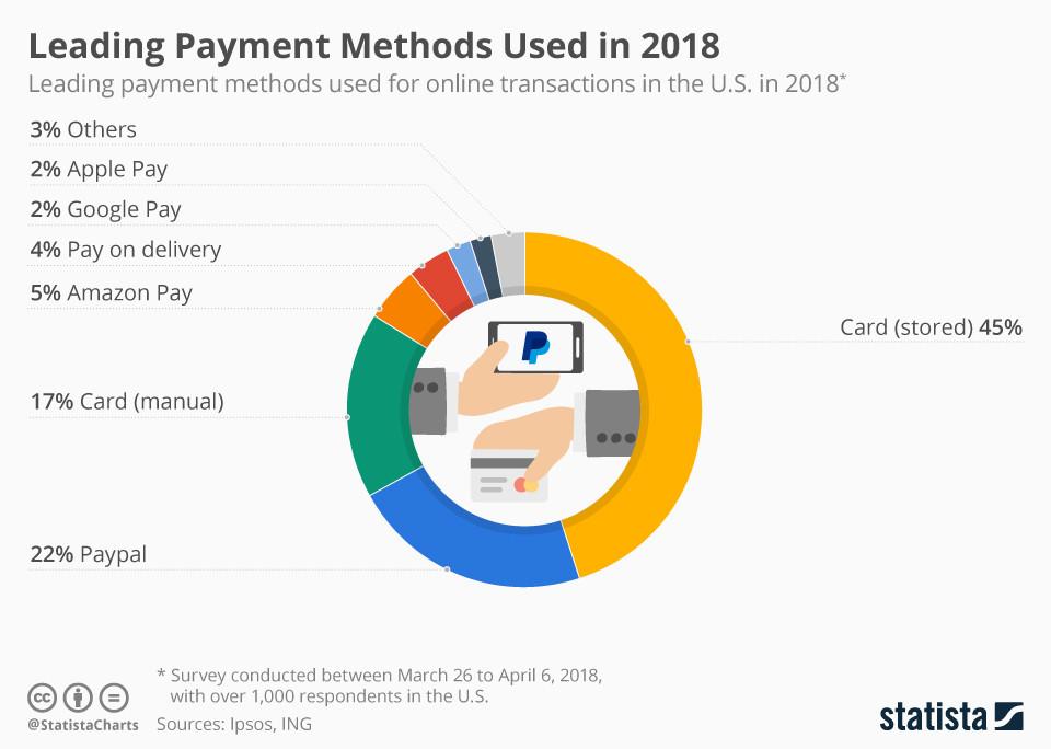 Führende Zahlungsmethoden im Jahr 2018