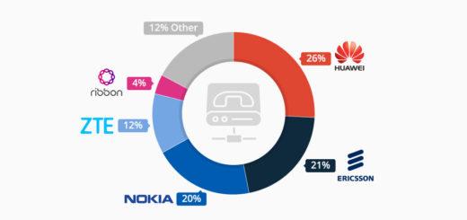 Huawei führt bei VoIP und IMS Umsatz