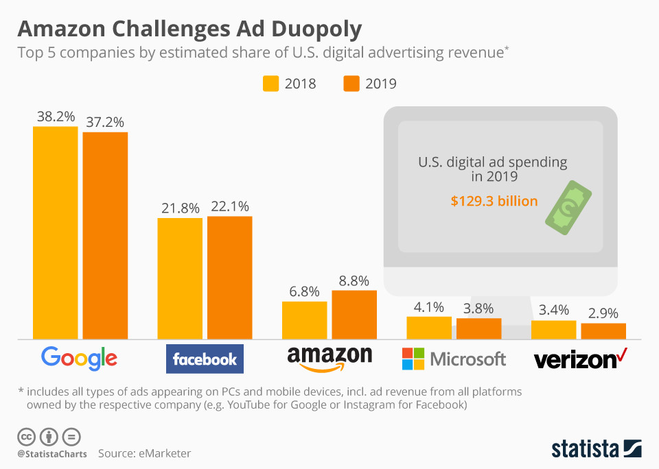 Amazon fordert das Ad Duopoly heraus