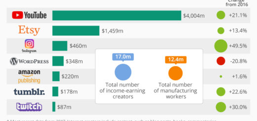 Wo Online-Content-Ersteller Geld verdienen
