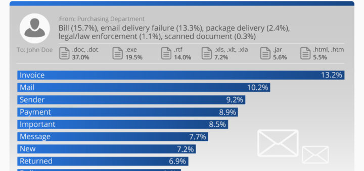 - 'Urgent Invoice' - How to Spot Malicious Emails