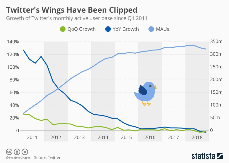 Die Flügel von Twitter wurden gekappt