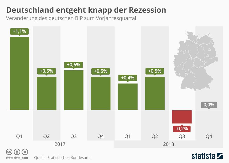 Deutschland entgeht knapp der Rezession