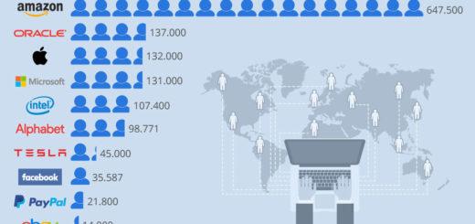 Fast 650.000 arbeiten für Amazon