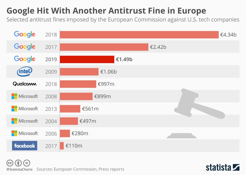 Google hat eine weitere Kartellstrafe in Europa verhängt bekommen