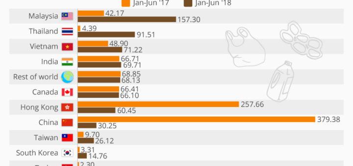 China will die US-Plastikabfälle nicht mehr. Was jetzt?