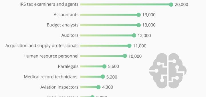 USA: KI könnte bis zu 130.000 Arbeitsplätze im Bundesgebiet gefährden