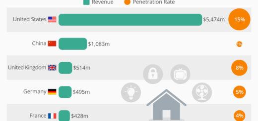 Die USA sind weltweit führend bei der Einführung von Smart Home Systemen