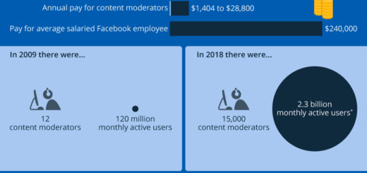 Wie funktionieren die moderierten Inhalte bei Facebook?