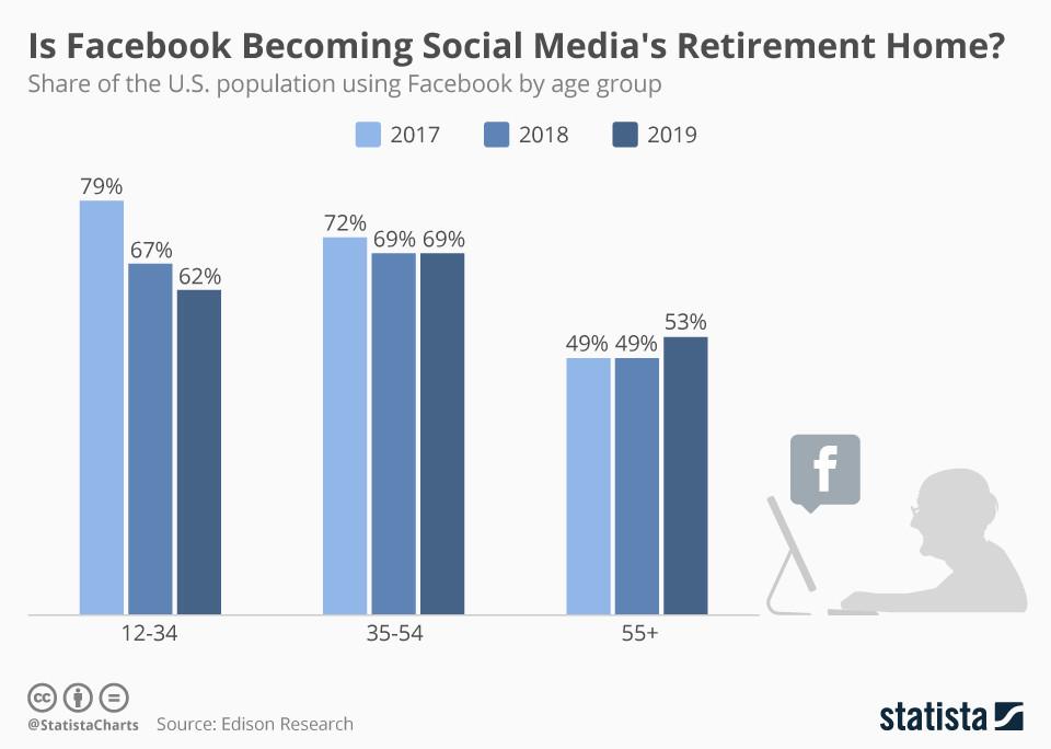 Wird Facebook zum Seniorenheim von Social Media?