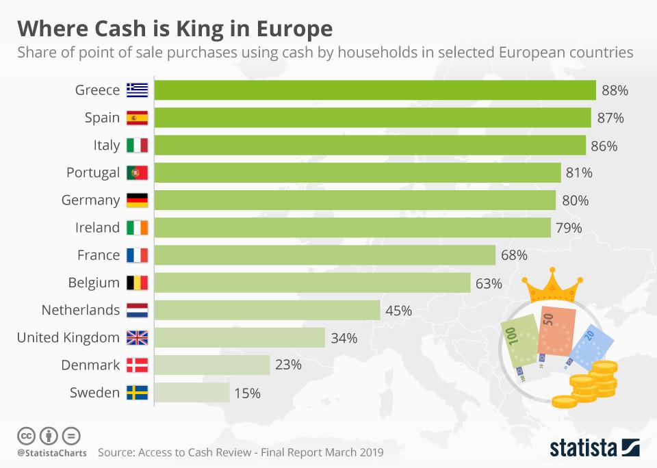 Wo Bargeld in Europa der König ist