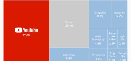 YouTube ist für 37% des gesamten mobilen Internetverkehrs verantwortlich