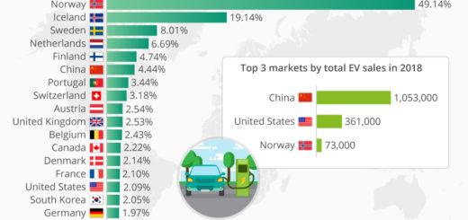 Elektromobilität: Norwegen rast voraus