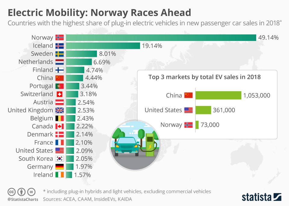 Elektromobilität: Norwegen rast voraus - Bild: Statista