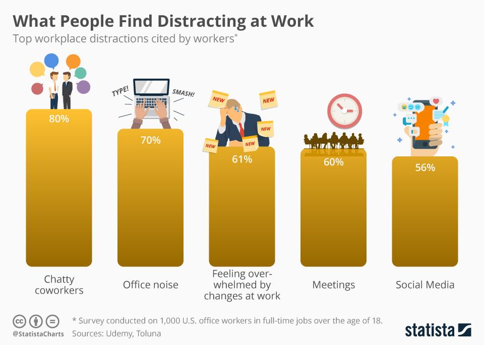 Was Menschen bei der Arbeit ablenkt