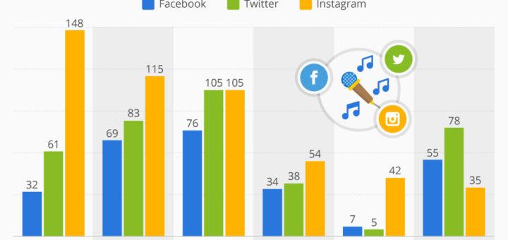 Große Namen der Musikbranche unterscheiden sich in der Social Media Strategie