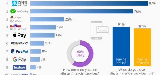 Chinas beliebteste digitale Zahlungsdienste
