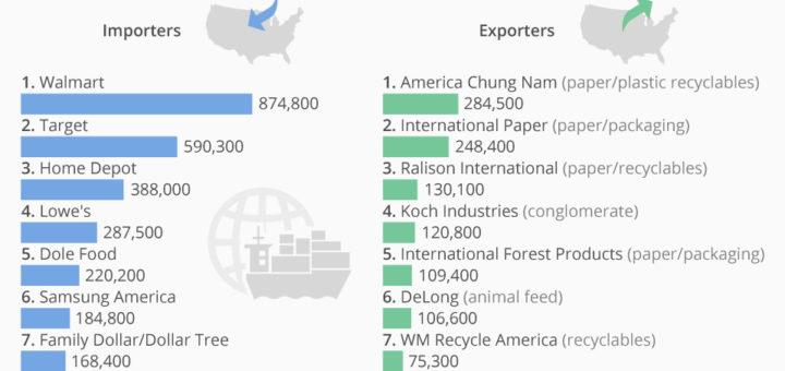Die größten US-amerikanischen Importeure und Exporteure