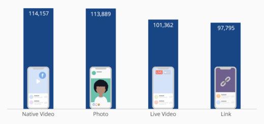 Unverfälschte Videos erhalten das meiste Engagement auf Facebook
