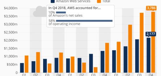 Cloud Business treibt die Gewinne von Amazon voran