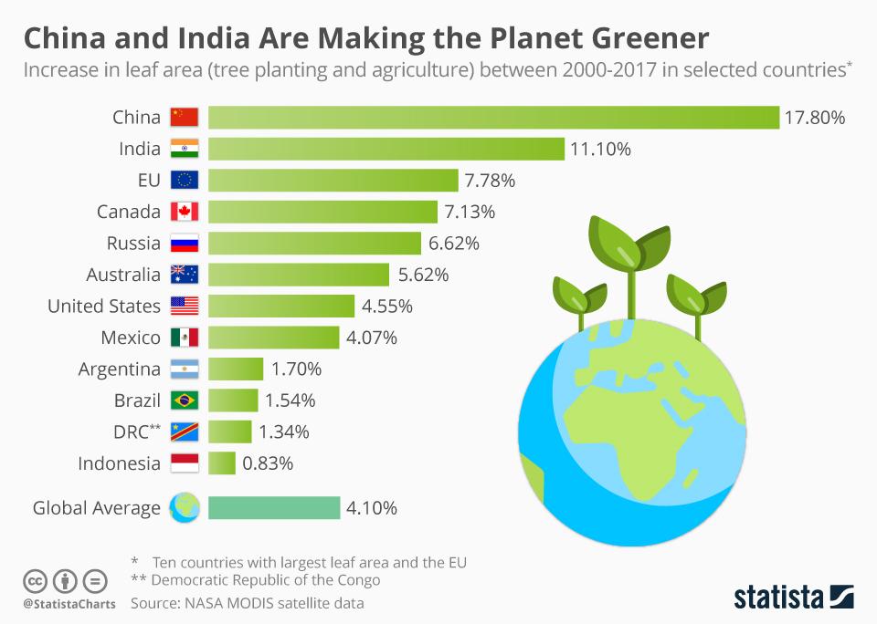 China und Indien machen den Planeten grüner