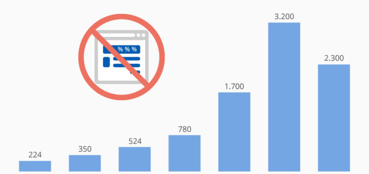 Google sperrt täglich über 6 Mio. Ads