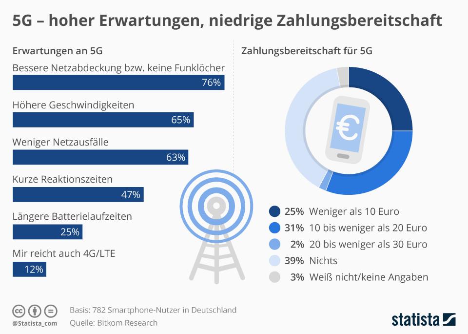 5G - hoher Erwartungen, niedrige Zahlungsbereitschaft
