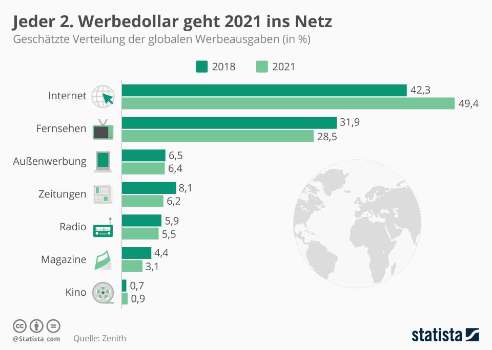 Jeder 2. Werbedollar geht 2021 ins Netz