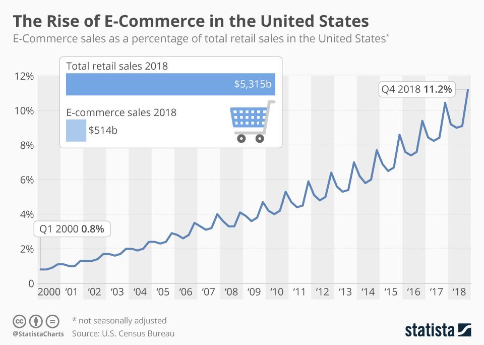 Der Aufstieg des E-Commerce in den Vereinigten Staaten