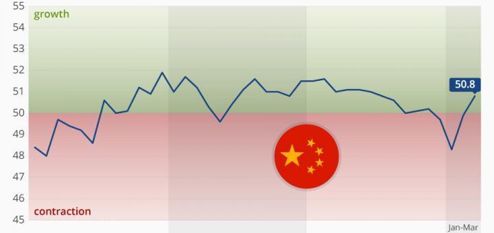 Chinas verarbeitende Industrie kehrt zum Wachstum zurück