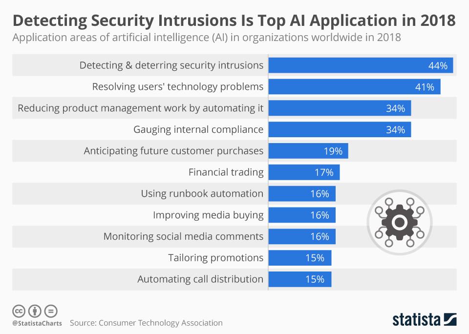 Die Erkennung von Sicherheitseinbrüchen ist die wichtigste KI-Anwendung im Jahr 2018