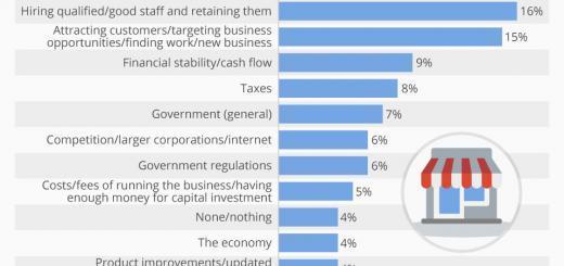 Die Gewinnung von Neugeschäften ist eine der größten Herausforderungen für KMUs