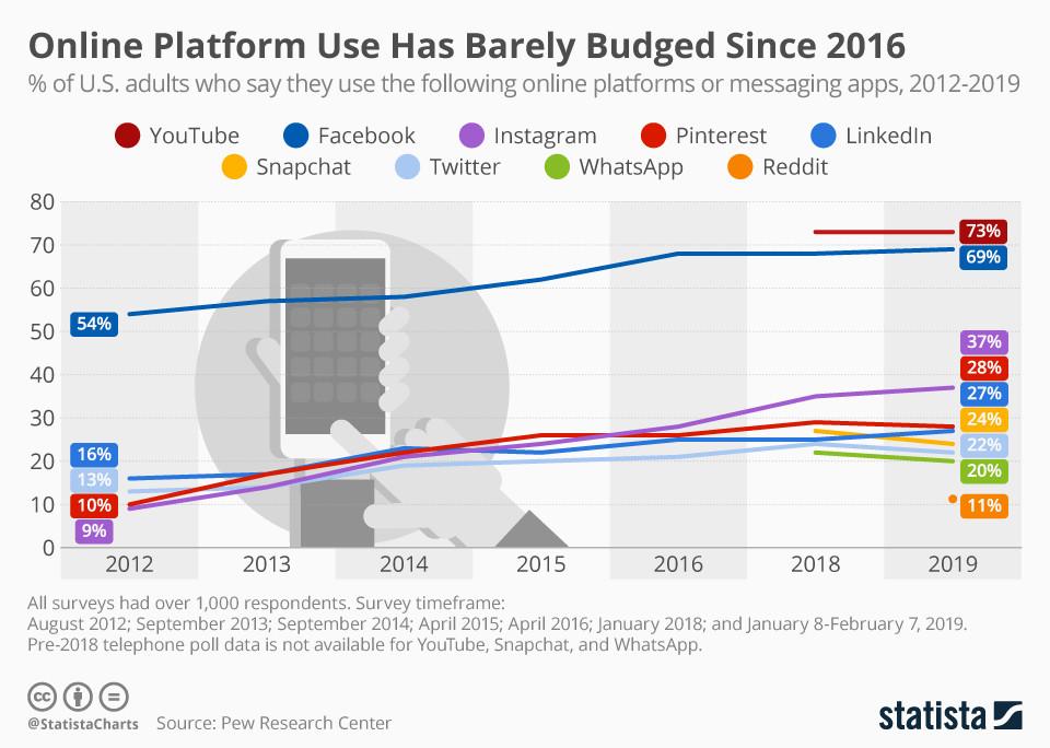 Die Nutzung der Online-Plattformen hat sich seit 2016 kaum verändert