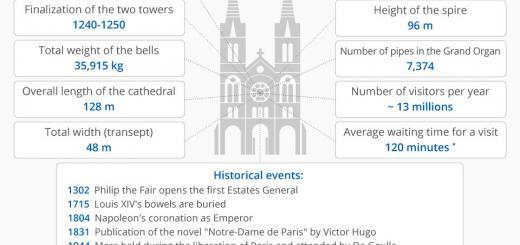 Notre Dame Kathedrale nach Zahlen