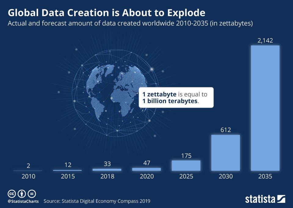 Die globale Datenerstellung steht kurz vor der Explosion