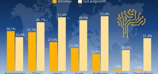 Deutschland hängt bei KI hinterher