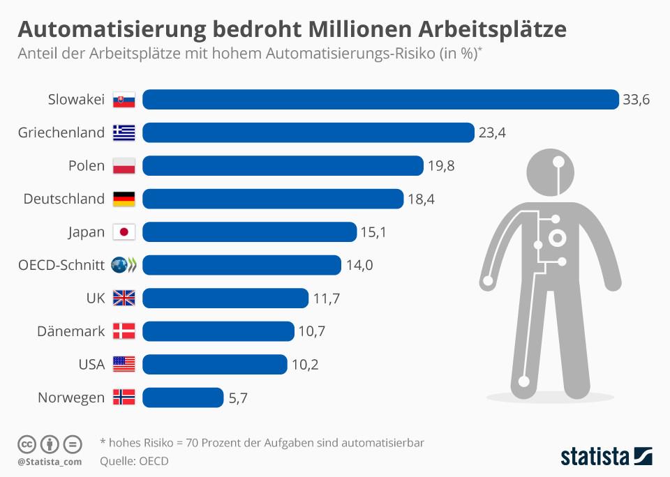 Automatisierung bedroht Millionen Arbeitsplätze