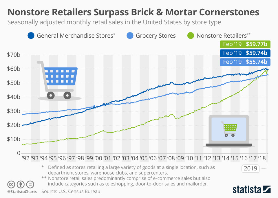Infographic: Nonstore Retailers Surpass Brick & Mortar Cornerstones | Statista
