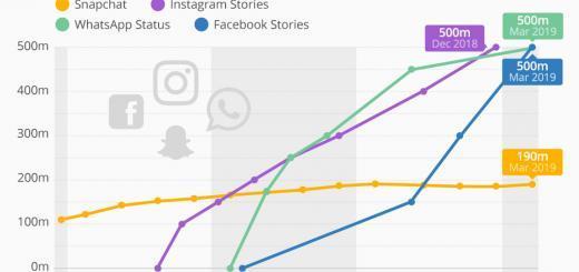 SNAPCHAT VS. FACEBOOK: Die Snapchat-Klone von Facebook haben jeweils 500 Millionen Benutzer
