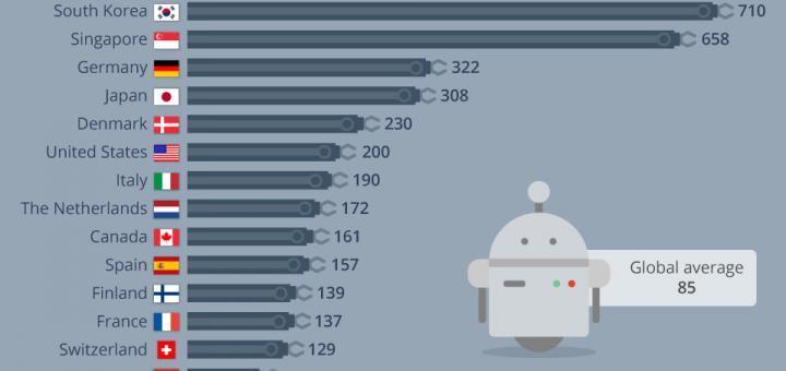 Die Länder mit der höchsten Dichte an Roboterarbeitern / Industrieroboter