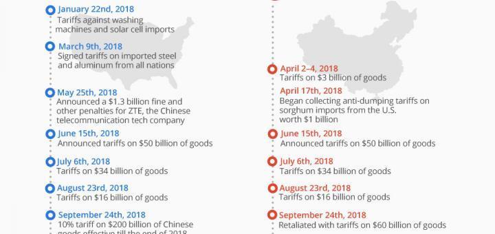 Der Handelskrieg zwischen den USA und China: Eine kurze Zusammenfassung