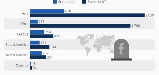 Digitaler Tod: Wie viele tote Profile werden Facebook verfolgen?