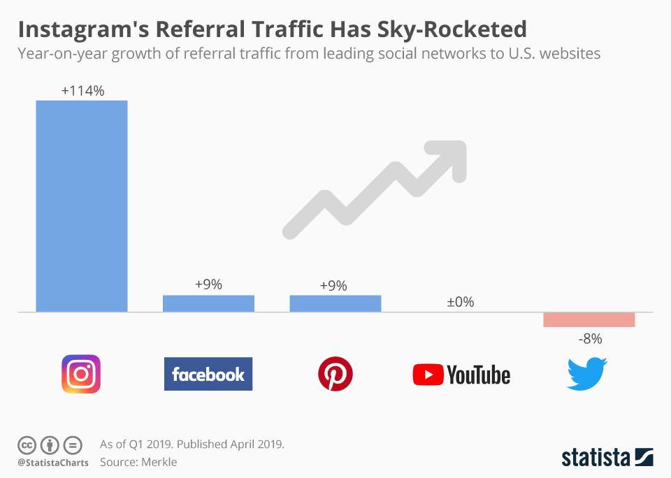 Instagram's Empfehlungsverkehr hat den Himmel erschüttert