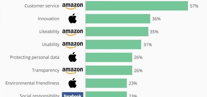 Wer hebt sich von den Tech-Giganten der US-Verbraucher ab?