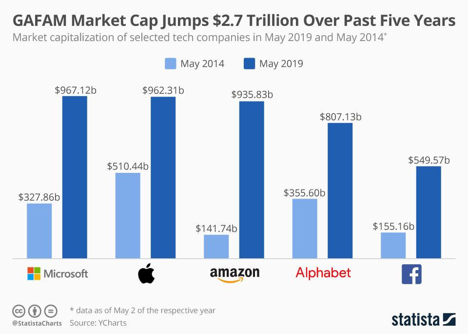 GAFAM Marktkapitalisierung springt um 2,7 Billionen Dollar in den letzten fünf Jahren
